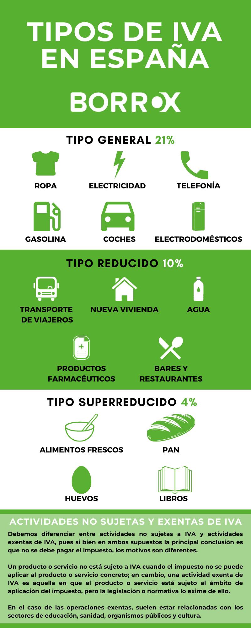 Tipos de IVA en España y actividades exentas y no sujetas a este impuesto.